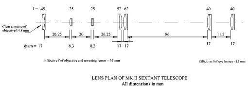 mk-ii-telescope-layout1