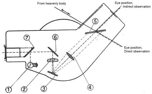 Figure 1: Light path.