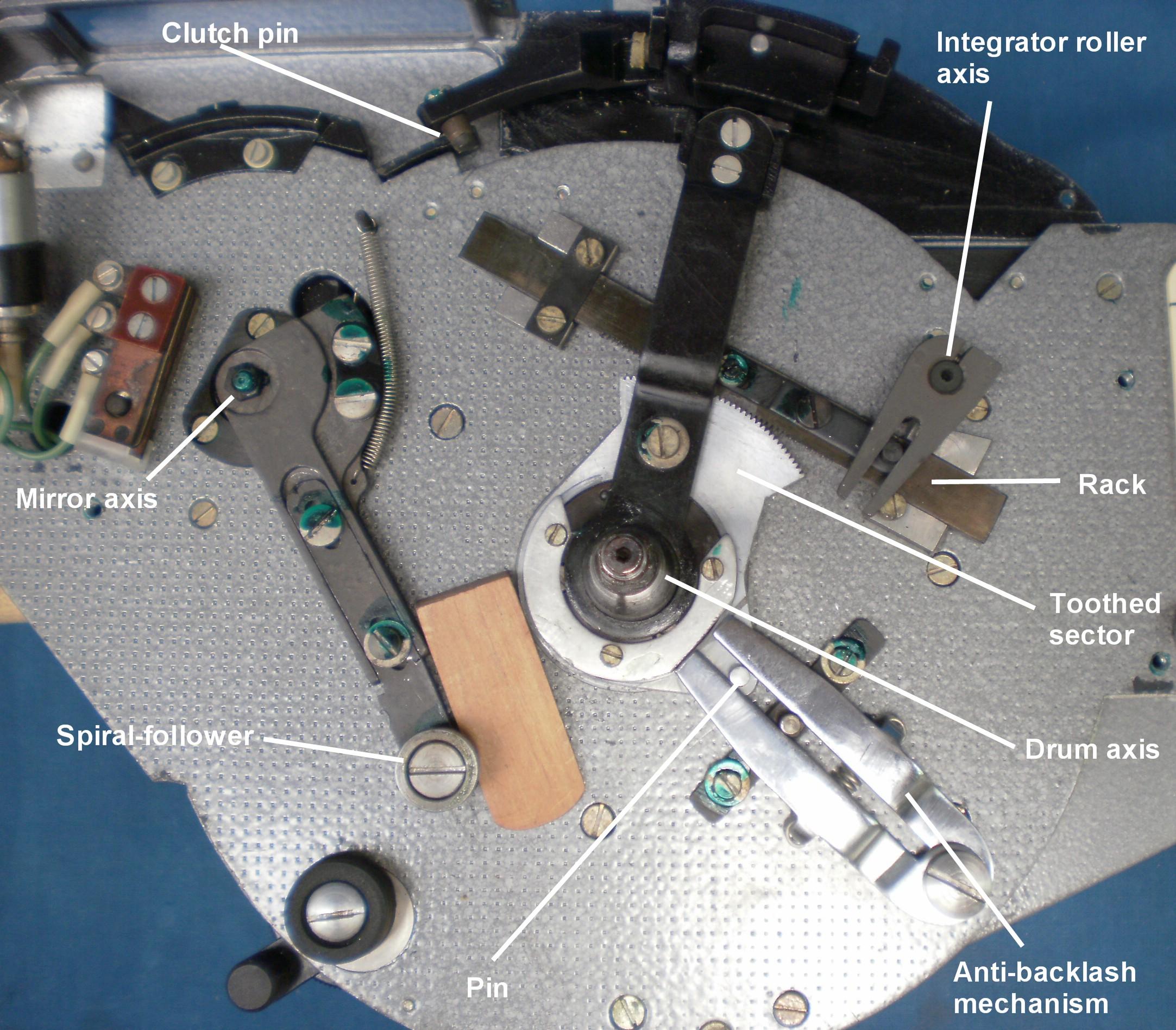 Figure 8: Controlling mechanism